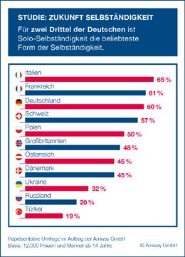Infografik Studie Selbständigkeit