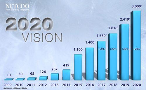 Jeunesse Global Umsatz 2009 bis 2020